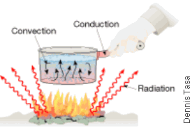 Module7 008 cosscience1 lesson 7 02 heating the atmosphere