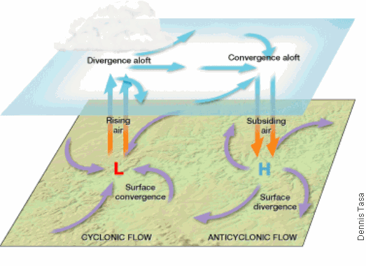 relationship between meteorology weather and climate lesson